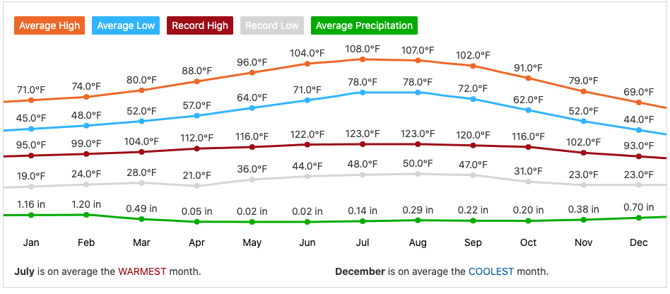 Palm Springs Weather Monthly Averages